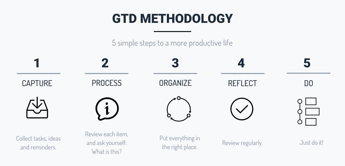 Productivity Apps Methodology